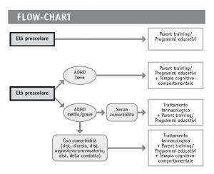 Flow-chart: Trattamento terapeutico del disturbo da deficit di attenzione e iperattività.