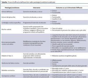 Prove di efficacia dell'esercizio nelle patologie/condizioni analizzate